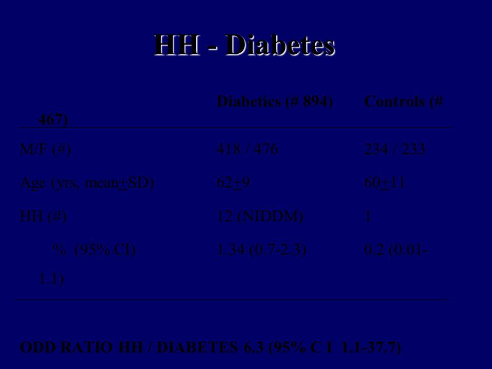 HH - Diabetes Diabetics (# 894) Controls (# 467)