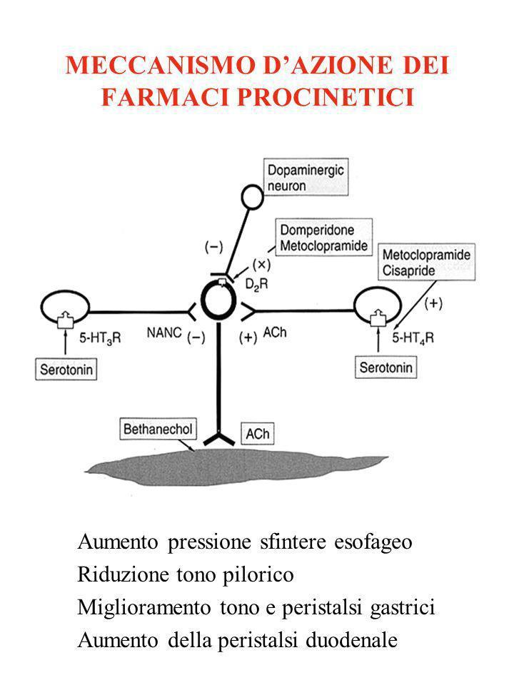 MECCANISMO D'AZIONE DEI FARMACI PROCINETICI