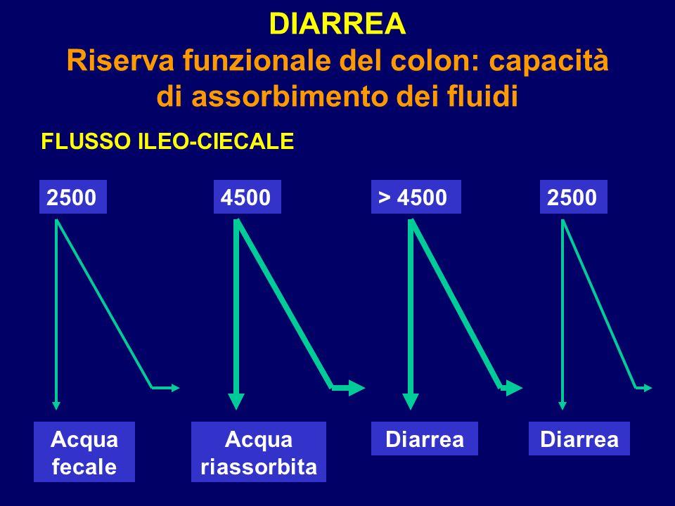 DIARREA Riserva funzionale del colon: capacità di assorbimento dei fluidi