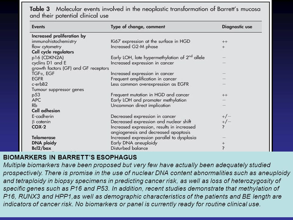 BIOMARKERS IN BARRETT'S ESOPHAGUS