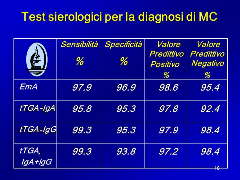 Test sierologici per la diagnosi di MC