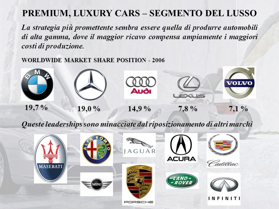 PREMIUM, LUXURY CARS – SEGMENTO DEL LUSSO