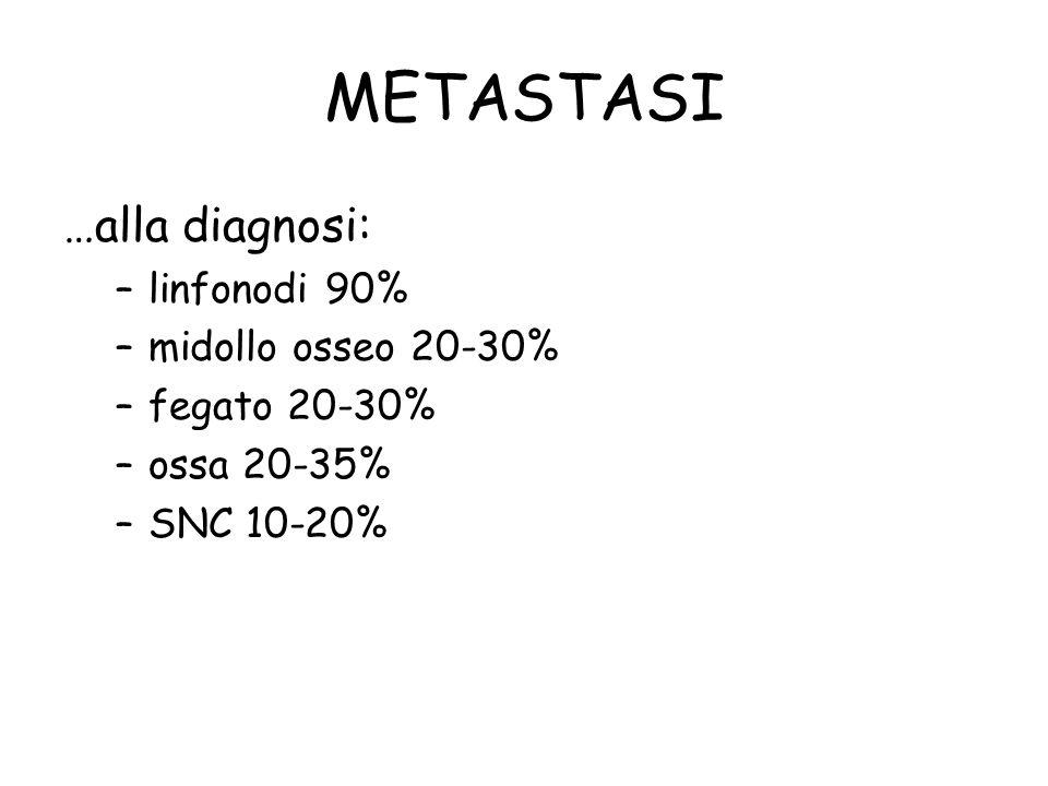 METASTASI …alla diagnosi: linfonodi 90% midollo osseo 20-30%