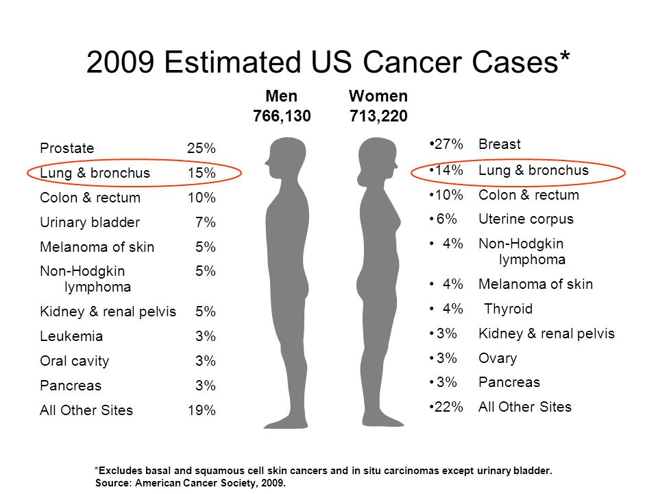 2009 Estimated US Cancer Cases*