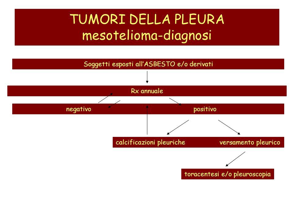 TUMORI DELLA PLEURA mesotelioma-diagnosi
