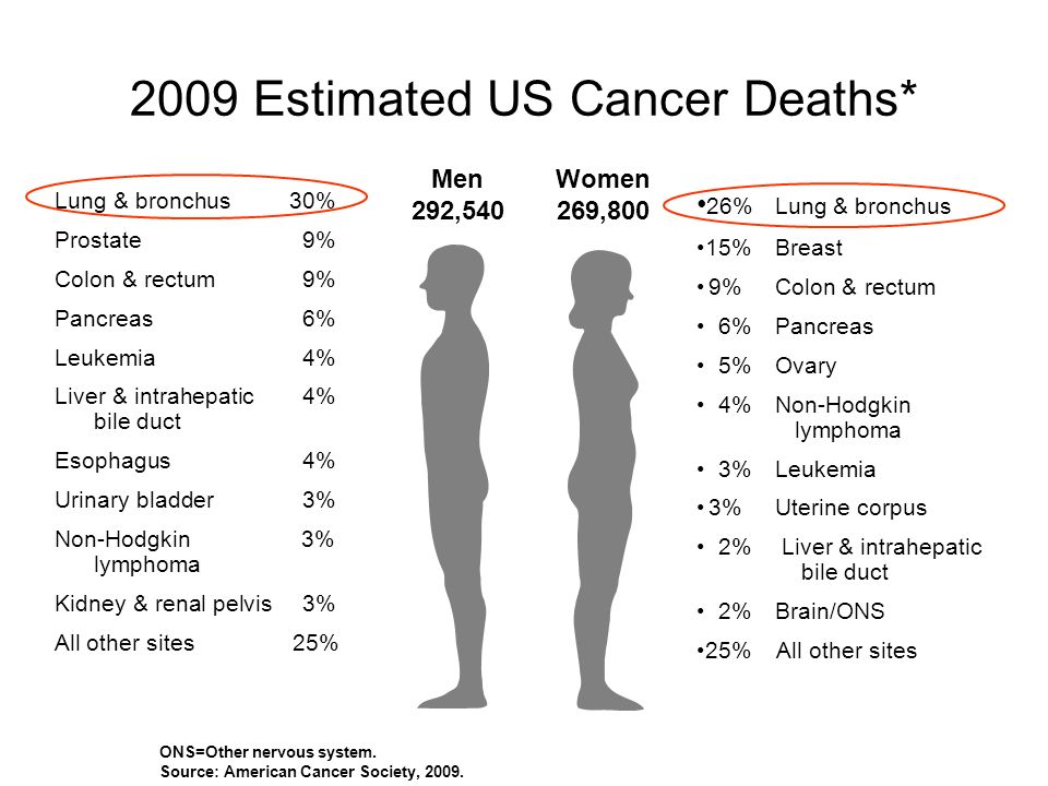 2009 Estimated US Cancer Deaths*