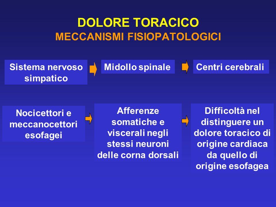 DOLORE TORACICO MECCANISMI FISIOPATOLOGICI