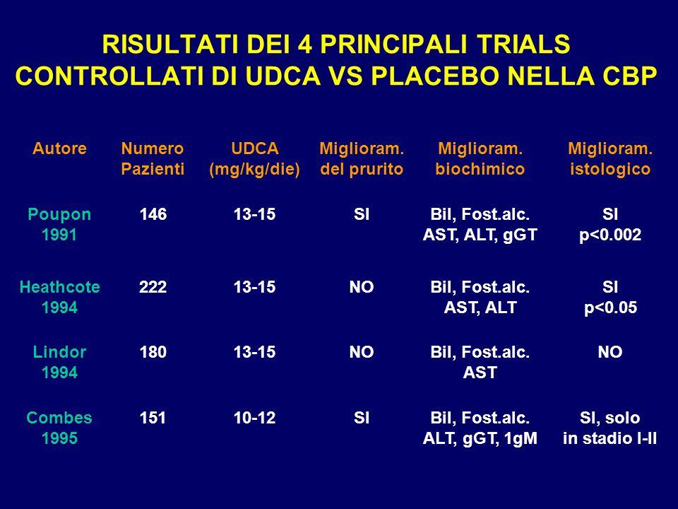 RISULTATI DEI 4 PRINCIPALI TRIALS CONTROLLATI DI UDCA VS PLACEBO NELLA CBP