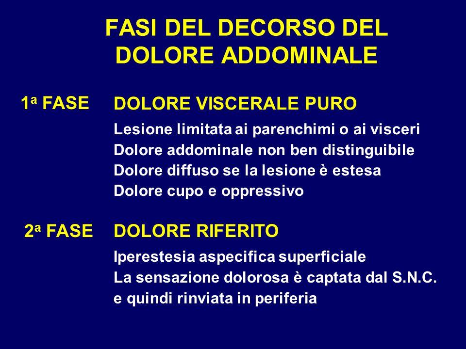 FASI DEL DECORSO DEL DOLORE ADDOMINALE