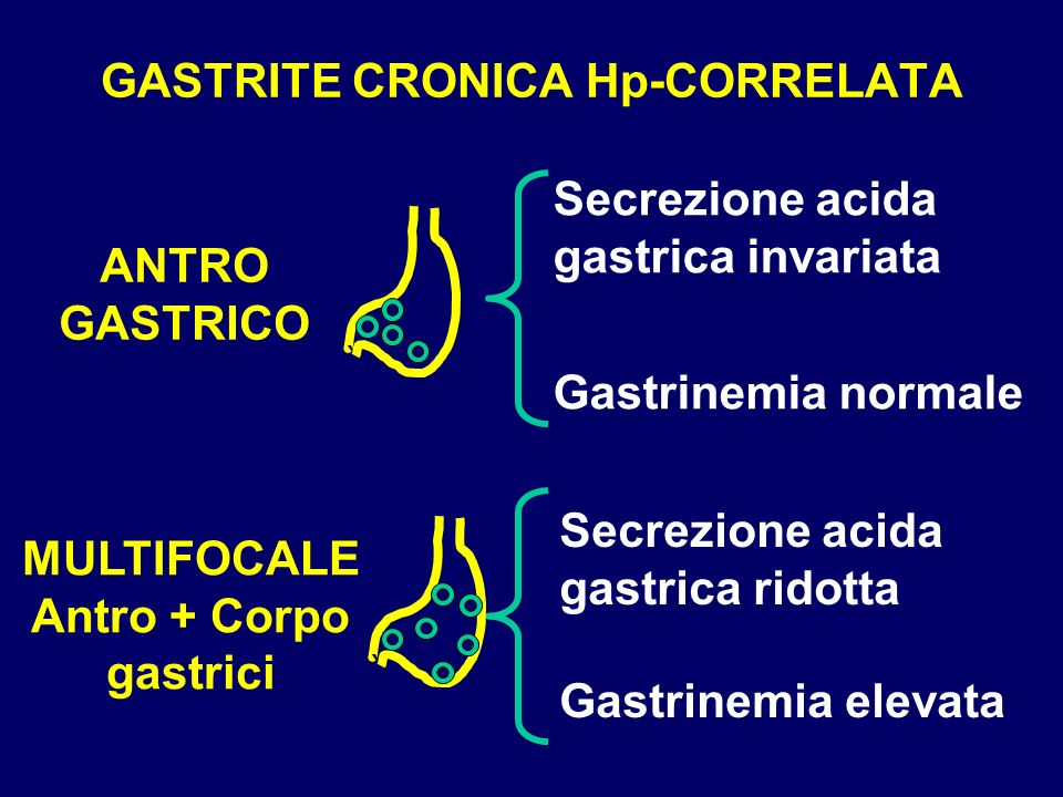 GASTRITE CRONICA Hp-CORRELATA
