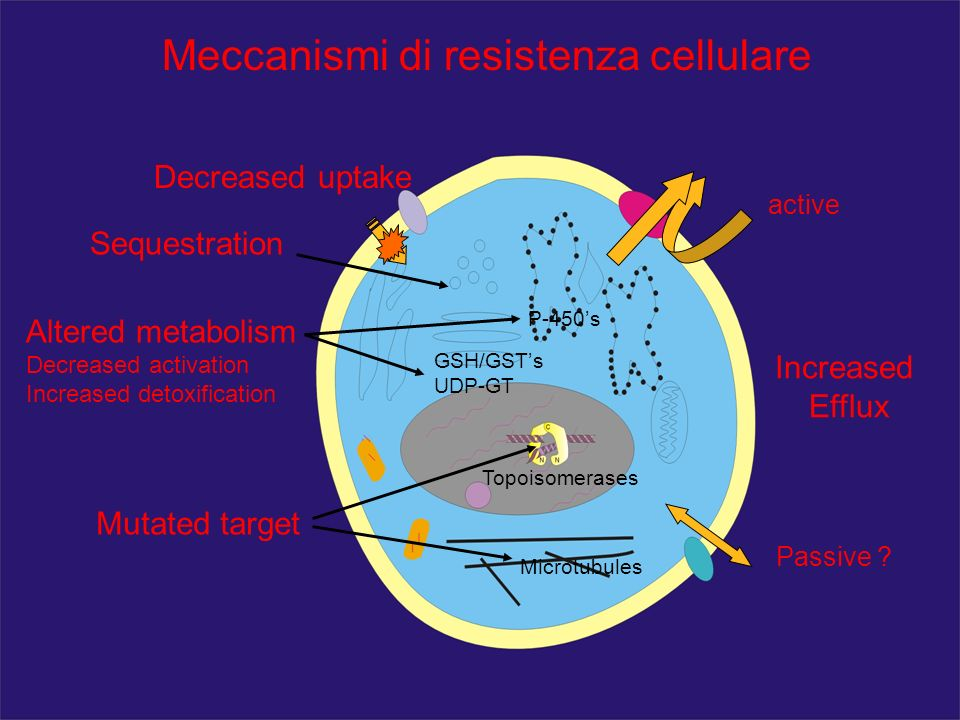 Meccanismi di resistenza cellulare