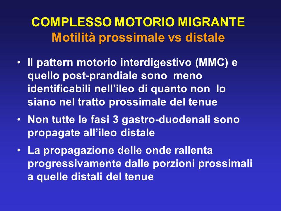 COMPLESSO MOTORIO MIGRANTE Motilità prossimale vs distale