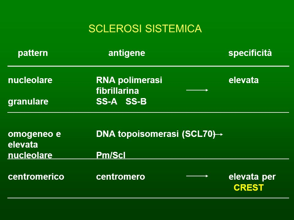 SCLEROSI SISTEMICA pattern antigene specificità