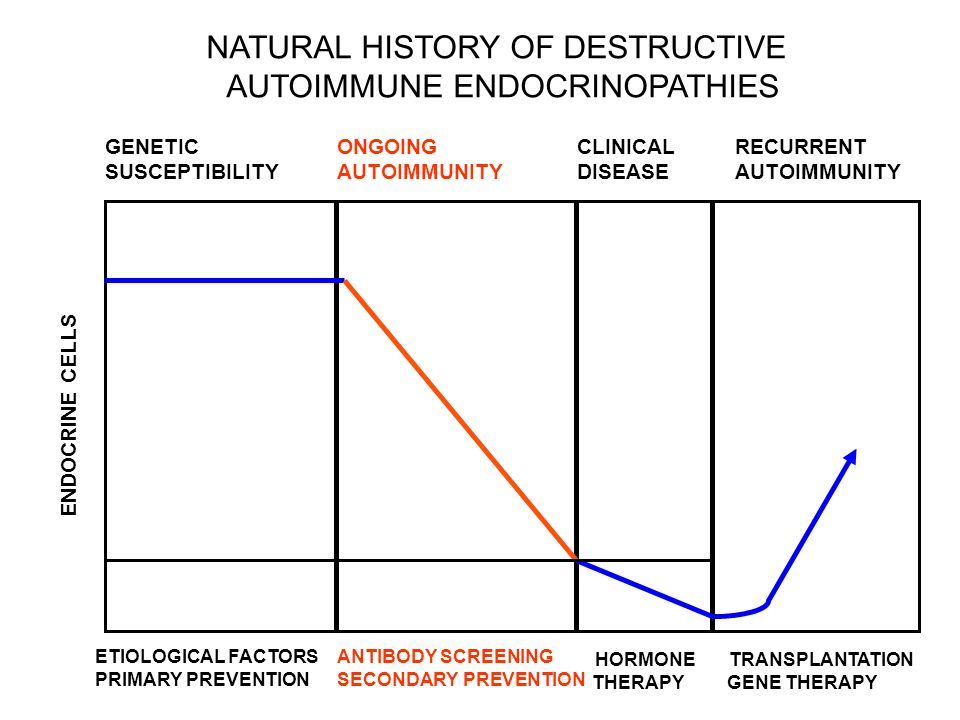 NATURAL HISTORY OF DESTRUCTIVE AUTOIMMUNE ENDOCRINOPATHIES