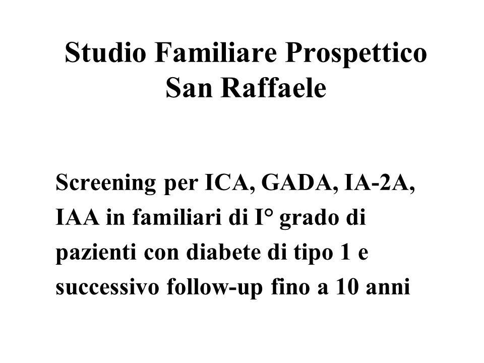 Studio Familiare Prospettico San Raffaele