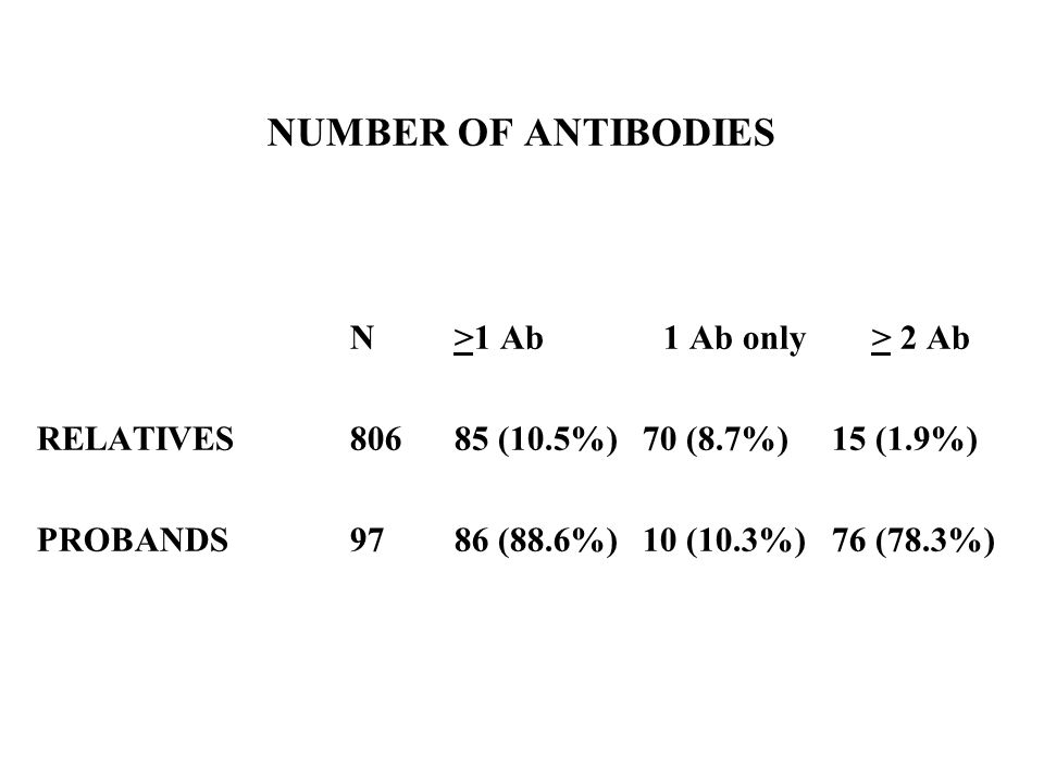 NUMBER OF ANTIBODIES N >1 Ab 1 Ab only > 2 Ab
