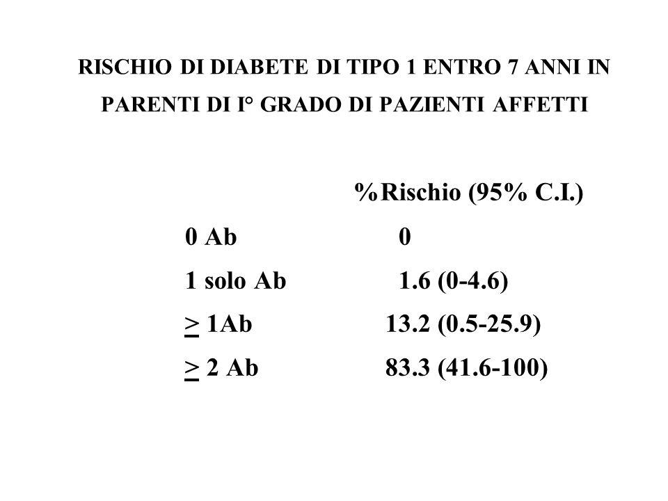 %Rischio (95% C.I.) 0 Ab 0 1 solo Ab 1.6 (0-4.6)