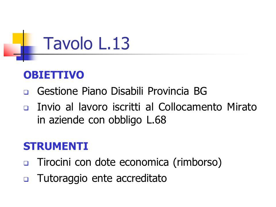 Tavolo L.13 OBIETTIVO Gestione Piano Disabili Provincia BG