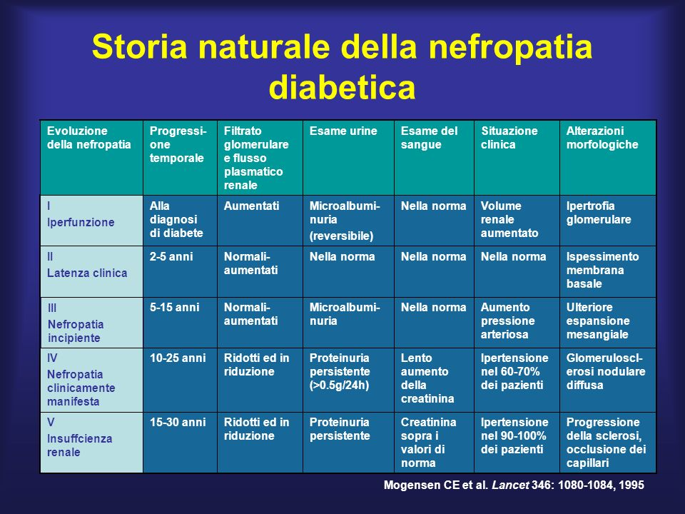 Storia naturale della nefropatia diabetica