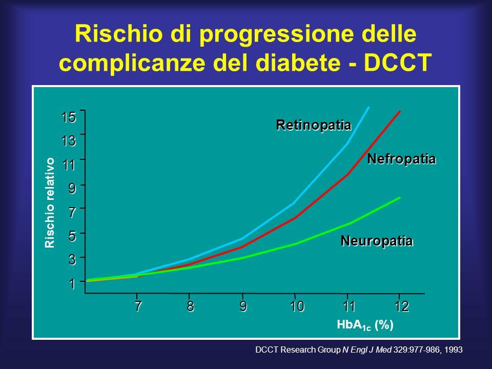 Rischio di progressione delle complicanze del diabete - DCCT