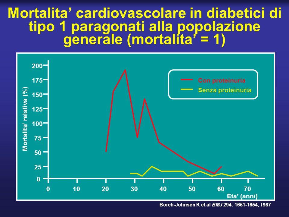 Mortalita' cardiovascolare in diabetici di tipo 1 paragonati alla popolazione generale (mortalita' = 1)