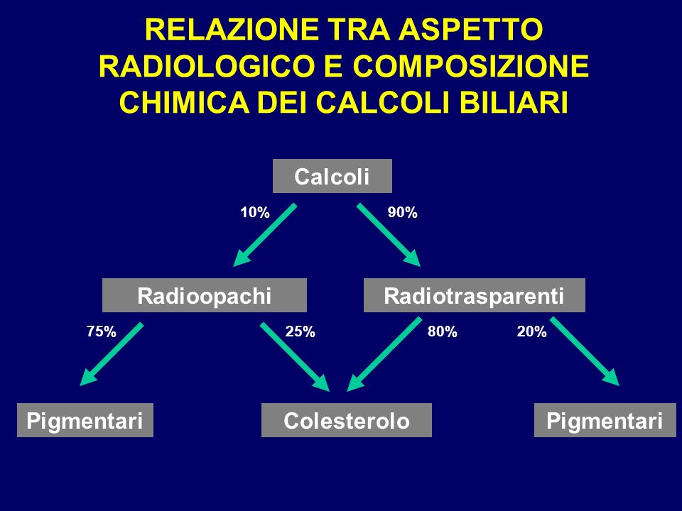 RELAZIONE TRA ASPETTO RADIOLOGICO E COMPOSIZIONE CHIMICA DEI CALCOLI BILIARI