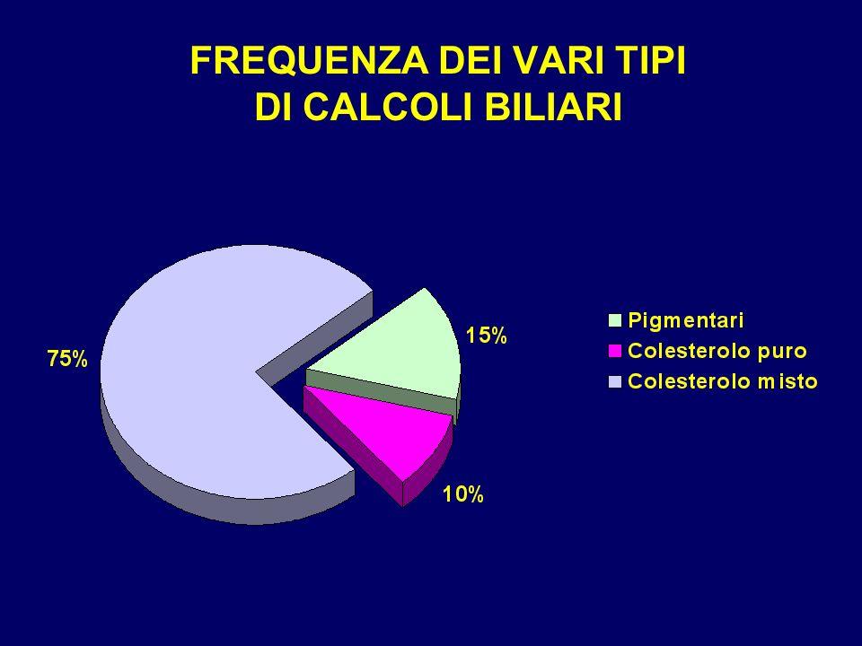 FREQUENZA DEI VARI TIPI DI CALCOLI BILIARI