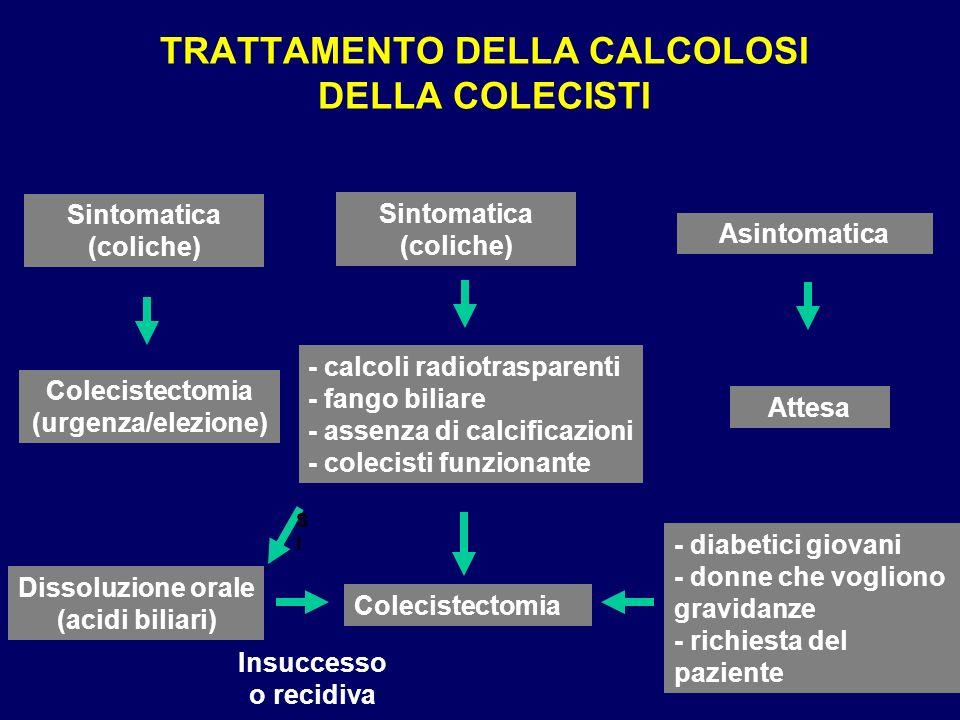 TRATTAMENTO DELLA CALCOLOSI DELLA COLECISTI