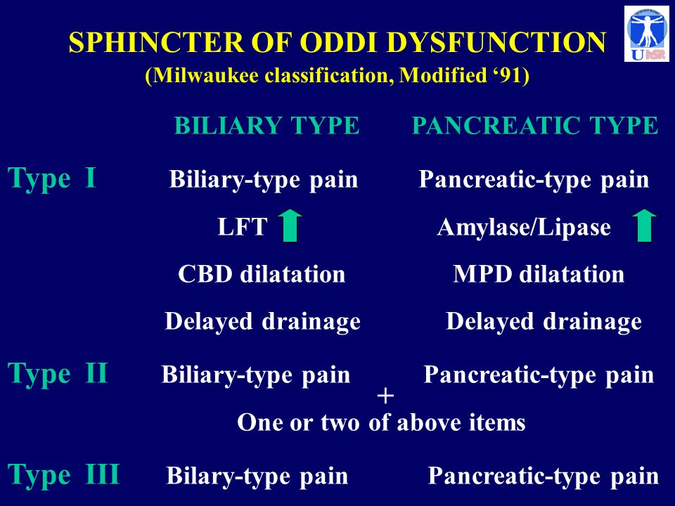 SPHINCTER OF ODDI DYSFUNCTION (Milwaukee classification, Modified '91)