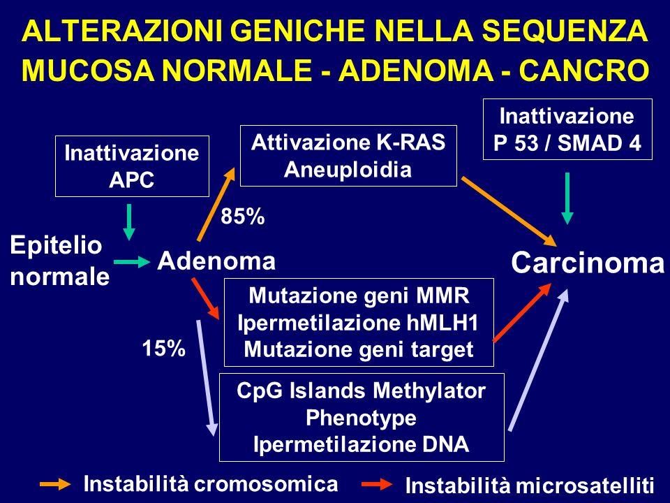 ALTERAZIONI GENICHE NELLA SEQUENZA MUCOSA NORMALE - ADENOMA - CANCRO