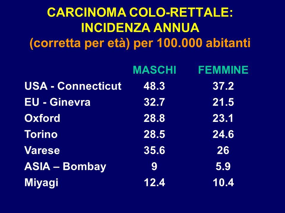 CARCINOMA COLO-RETTALE: INCIDENZA ANNUA (corretta per età) per 100