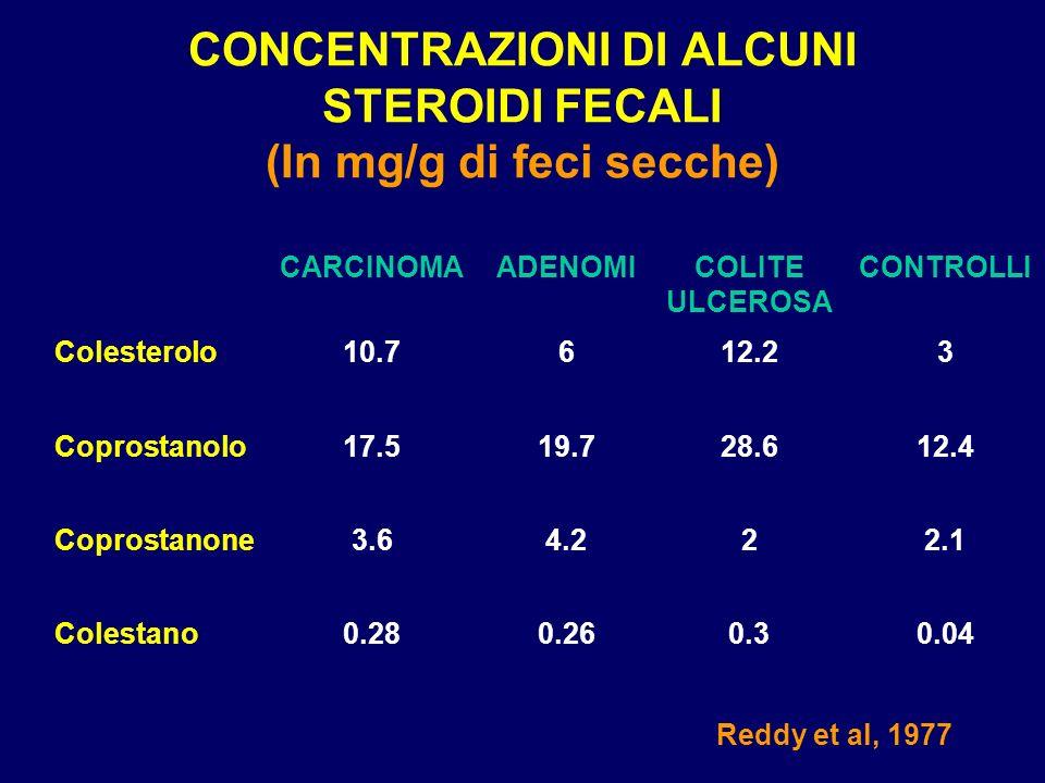 CONCENTRAZIONI DI ALCUNI STEROIDI FECALI (In mg/g di feci secche)