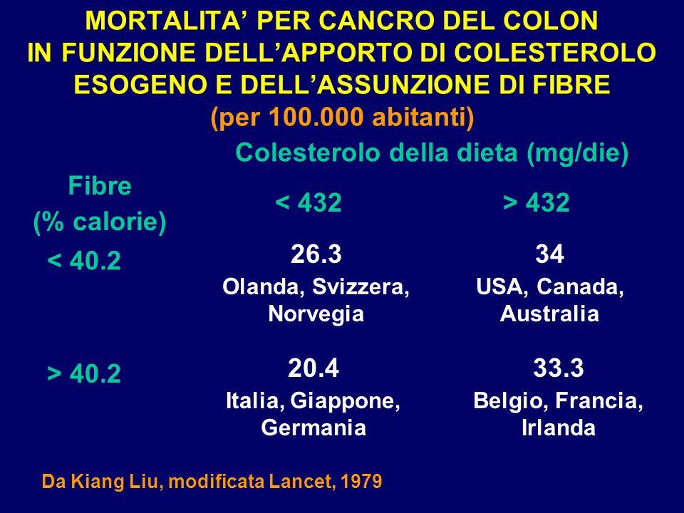 Colesterolo della dieta (mg/die) Fibre (% calorie) < 432 > 432