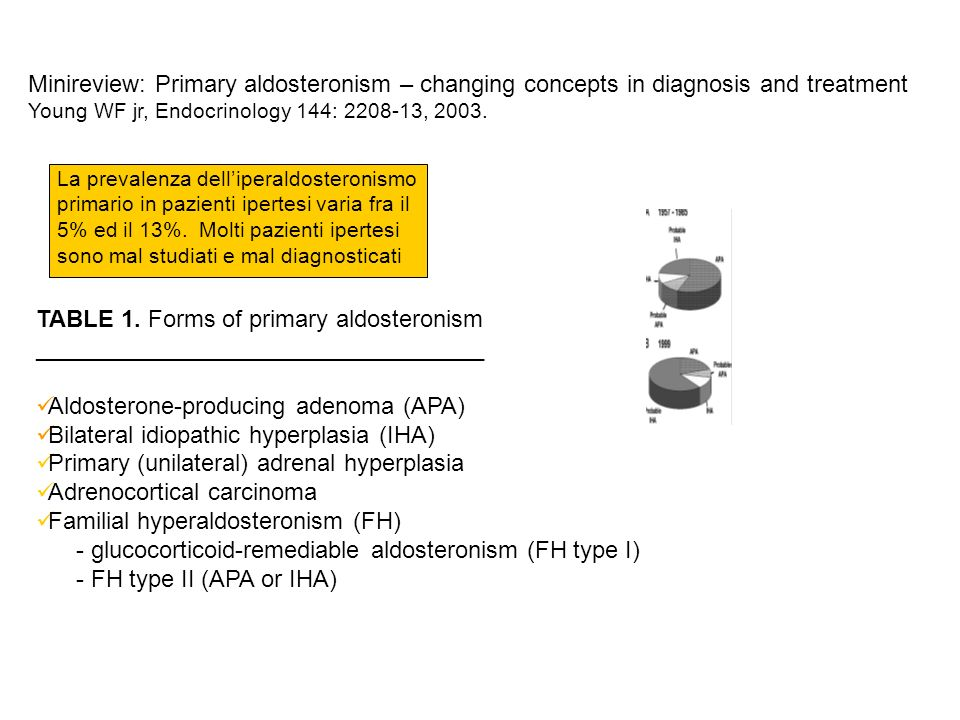 TABLE 1. Forms of primary aldosteronism