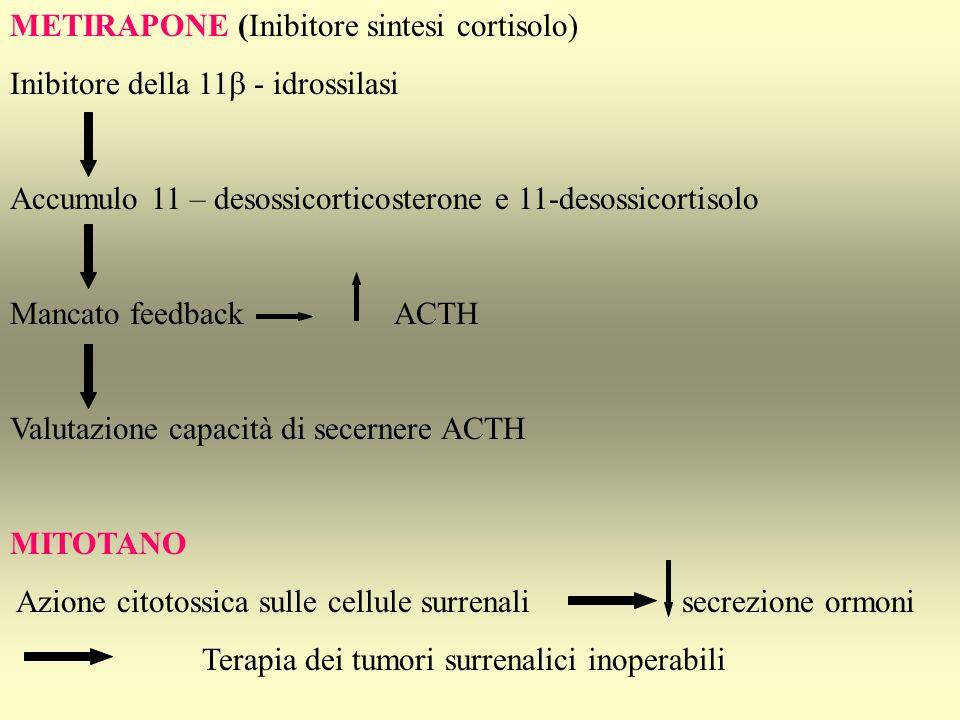 METIRAPONE (Inibitore sintesi cortisolo)