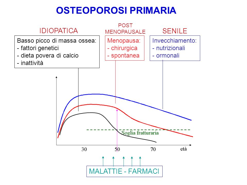 OSTEOPOROSI PRIMARIA IDIOPATICA SENILE MALATTIE - FARMACI