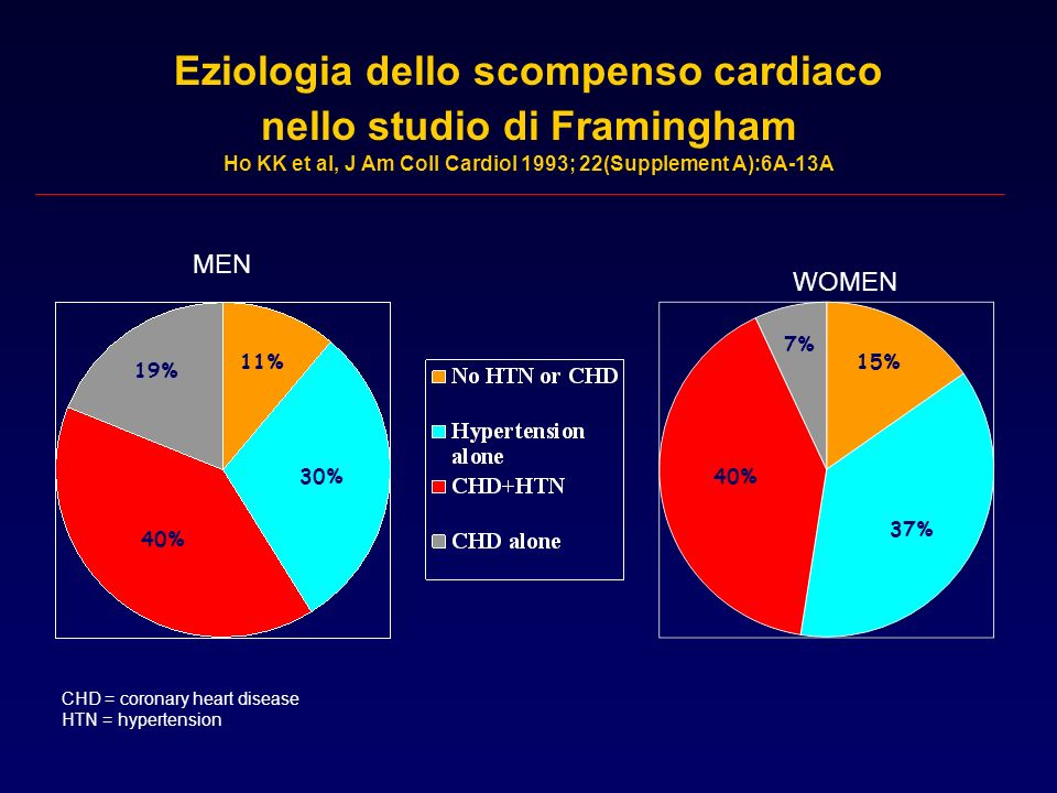 Eziologia dello scompenso cardiaco nello studio di Framingham Ho KK et al, J Am Coll Cardiol 1993; 22(Supplement A):6A-13A