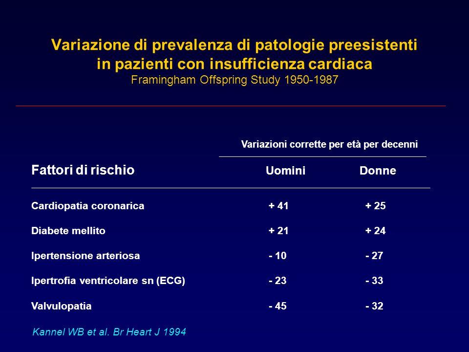 Variazione di prevalenza di patologie preesistenti in pazienti con insufficienza cardiaca Framingham Offspring Study 1950-1987