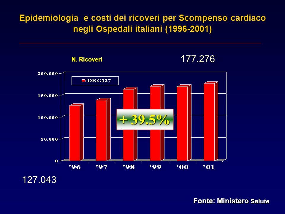 Epidemiologia e costi dei ricoveri per Scompenso cardiaco