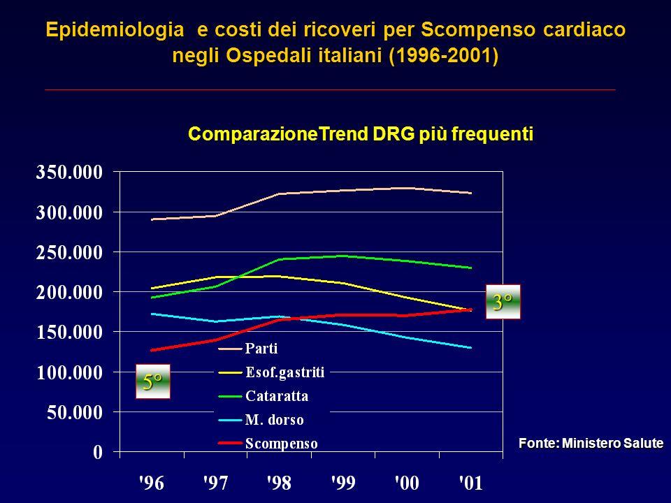 3° 5° Epidemiologia e costi dei ricoveri per Scompenso cardiaco