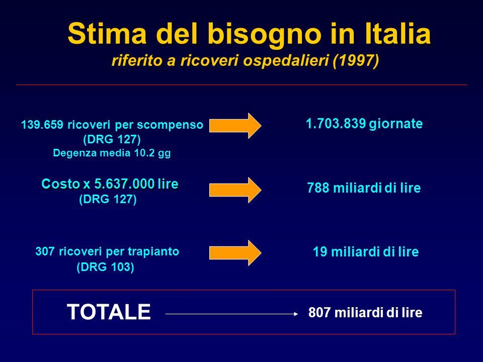 Stima del bisogno in Italia riferito a ricoveri ospedalieri (1997)