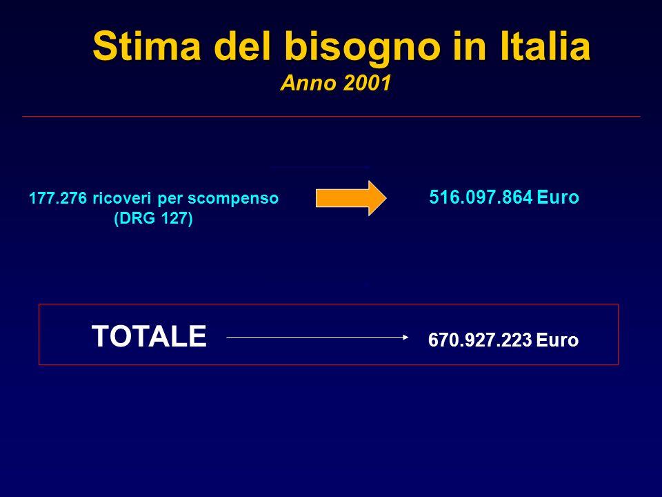 Stima del bisogno in Italia Anno 2001 177.276 ricoveri per scompenso