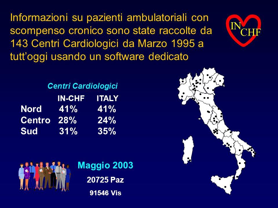 Informazioni su pazienti ambulatoriali con scompenso cronico sono state raccolte da 143 Centri Cardiologici da Marzo 1995 a tutt'oggi usando un software dedicato