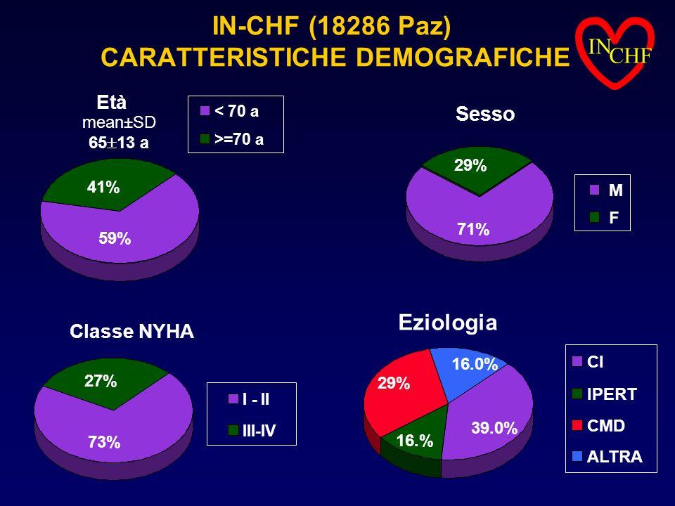 IN-CHF (18286 Paz) CARATTERISTICHE DEMOGRAFICHE