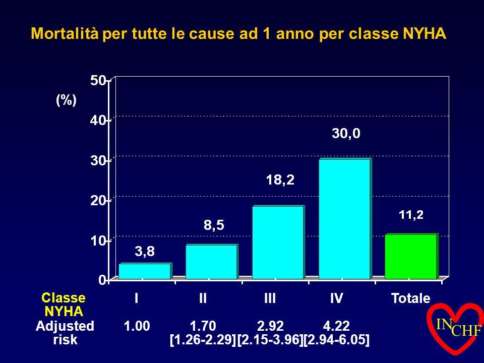 Mortalità per tutte le cause ad 1 anno per classe NYHA