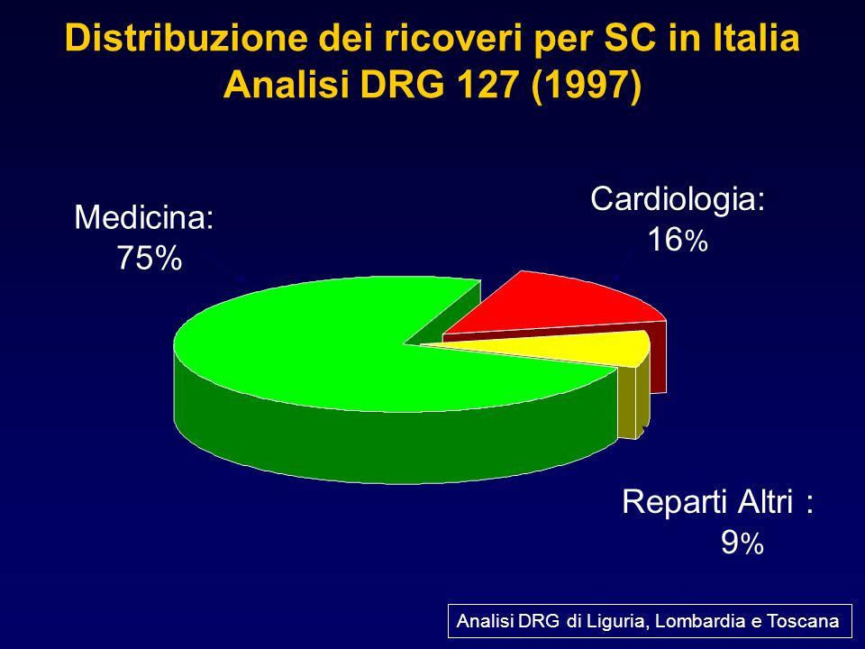 Distribuzione dei ricoveri per SC in Italia