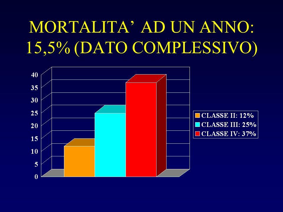 MORTALITA' AD UN ANNO: 15,5% (DATO COMPLESSIVO)