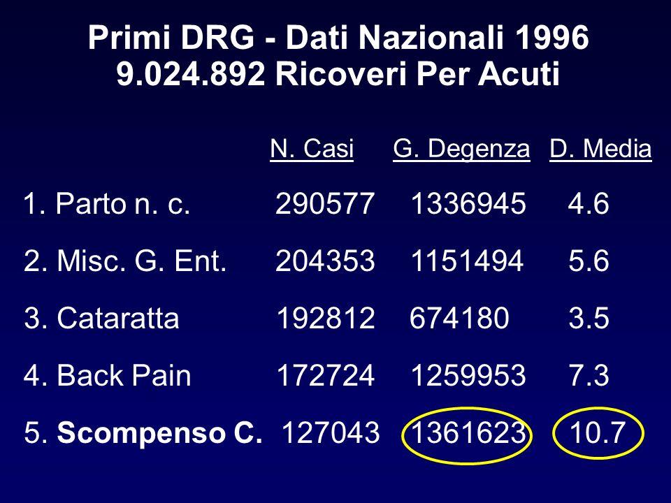 Primi DRG - Dati Nazionali 1996