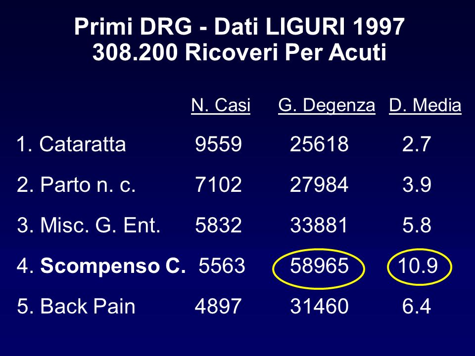 Primi DRG - Dati LIGURI 1997 308.200 Ricoveri Per Acuti