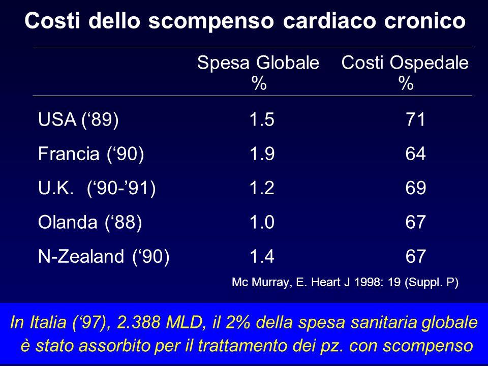 Costi dello scompenso cardiaco cronico